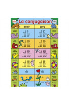 Posters recto verso/la conjugaison